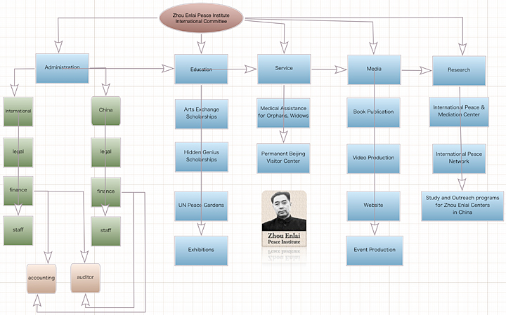 organization structure zhou enlai peace institute